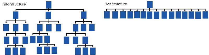 Silo vs flat information architecture
