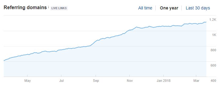 Growth in backlink profile