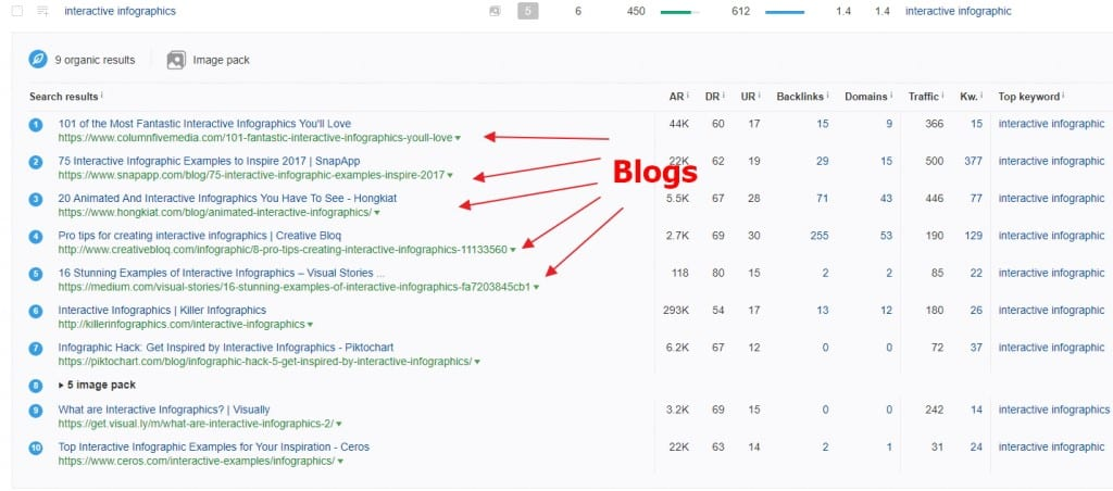 Blogs ranking