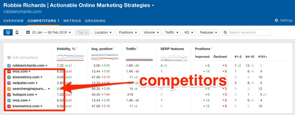 Competitor Keyword rankings