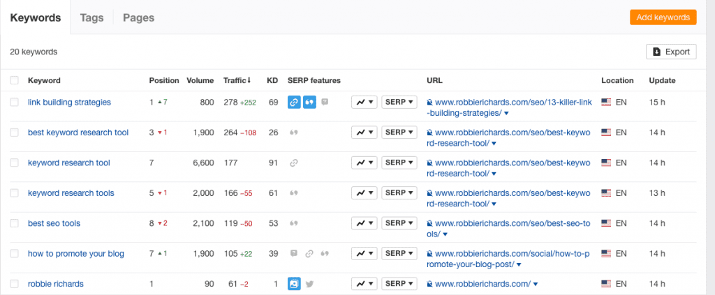 Adding keywords to the Ahrefs Rank Tracker