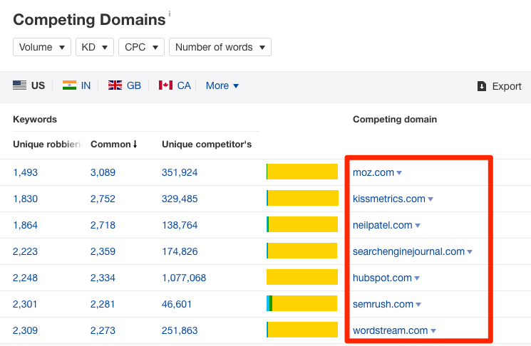 Competing domains report