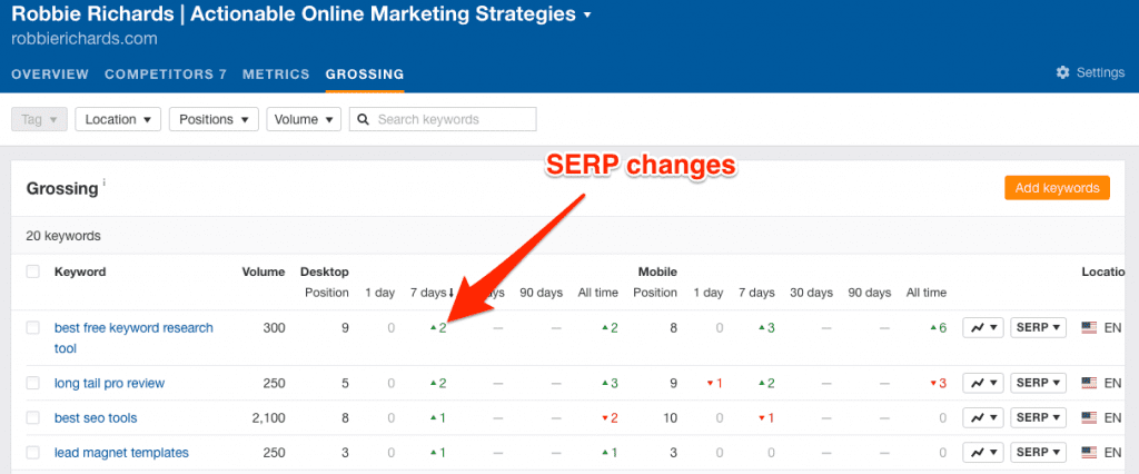 Changes in SERP position over time