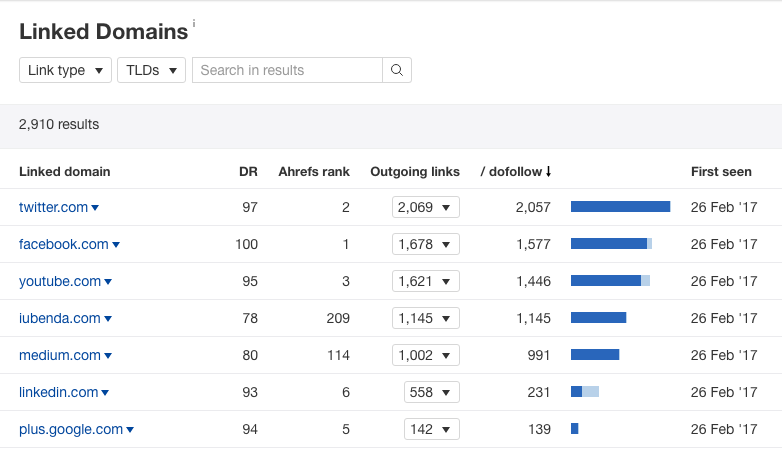 Ahrefs Linked Domains report