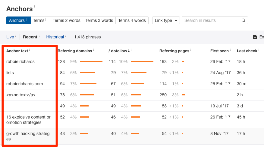 Ahrefs anchor report