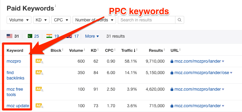 PPC Keywords report in Ahrefs