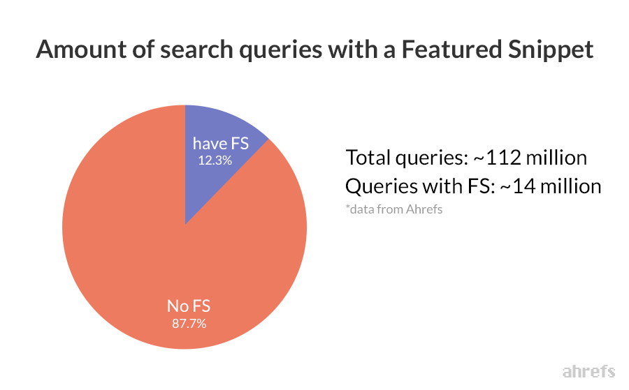 Number of search queries with a featured snippet