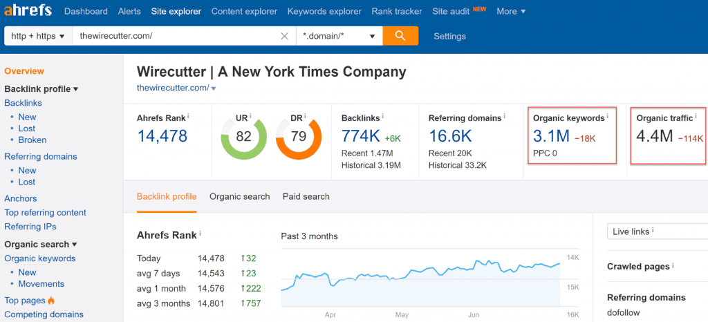 The Wirecutter organic traffic screenshot in Ahrefs