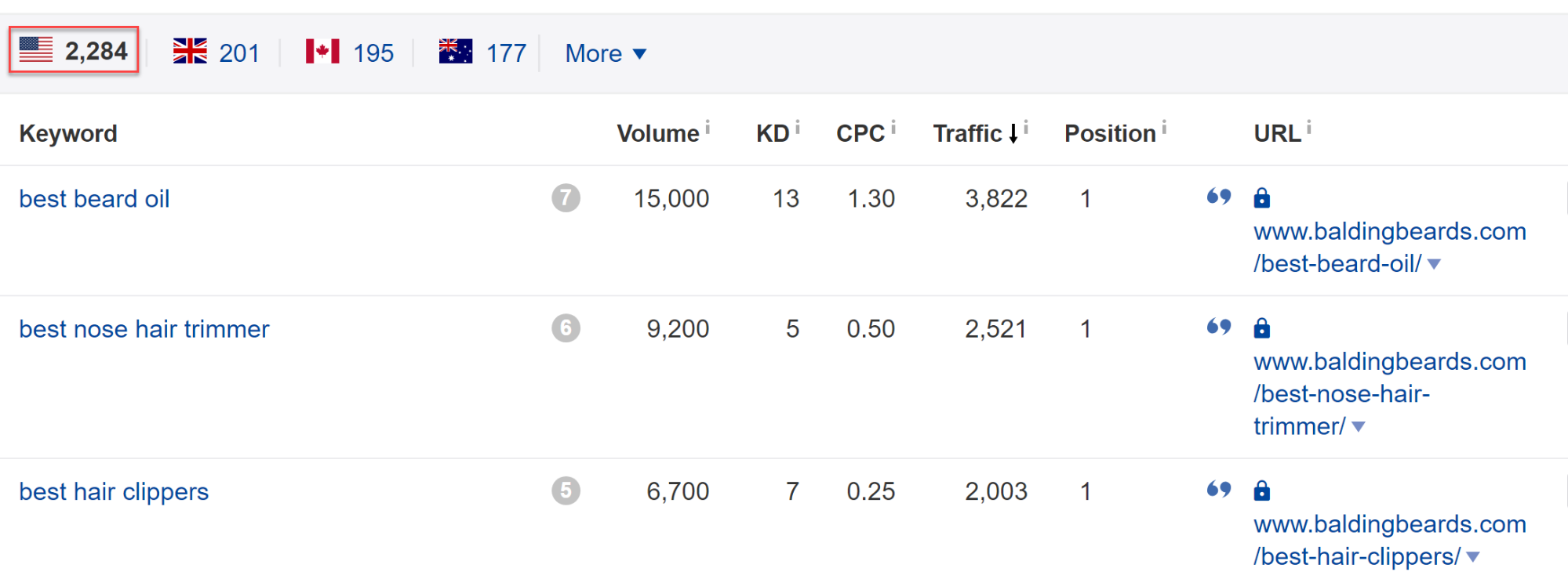 Article ranking for 2,284 keywords
