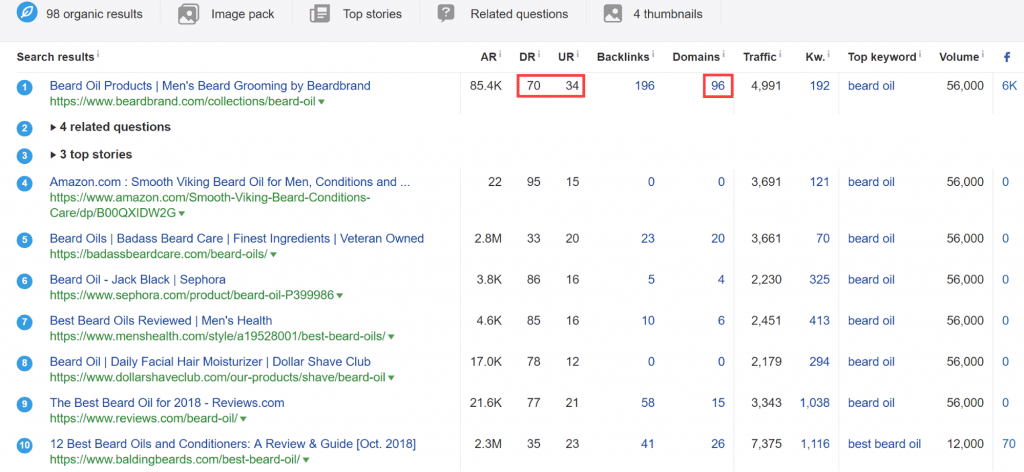 Link metrics in the SERP Overview report