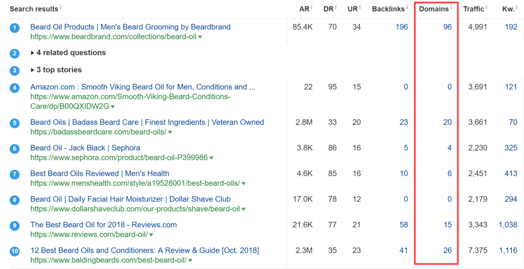 Ahrefs SERP overview report