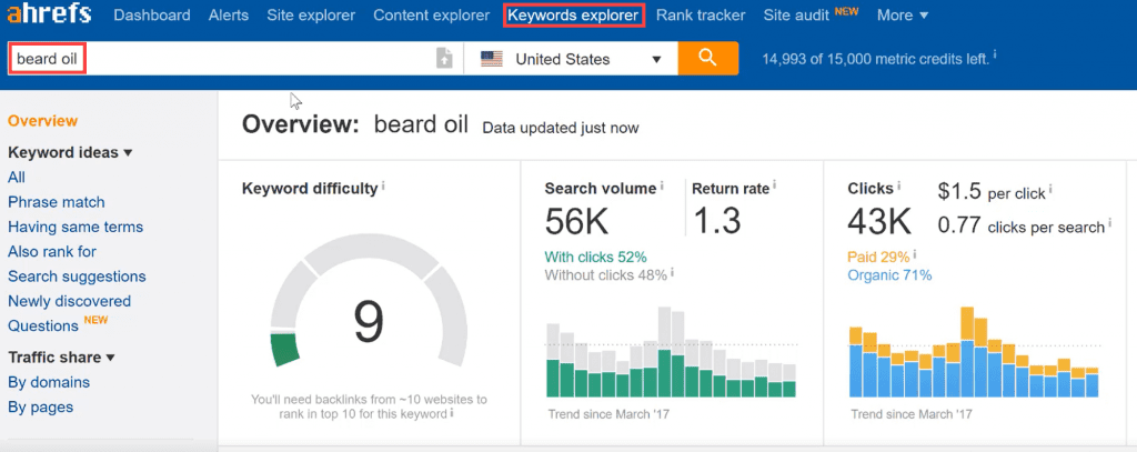 Ahrefs Keyword Explorer report