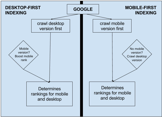 Image explaining mobile-first indexing