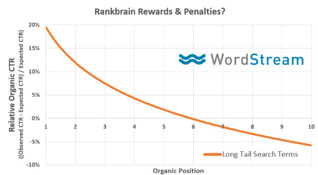 WordStream RankBrain study