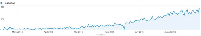 Screenshot of Google Analytics traffic