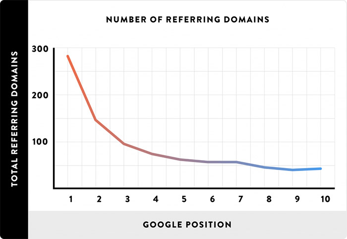 Graph showing the impact of backlinks on rankings