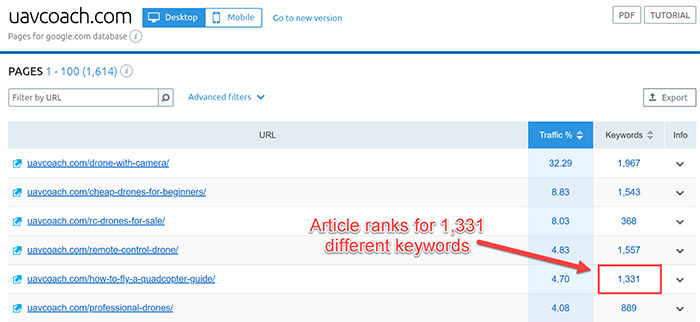 SEMrush screenshot showing number of keywords the guide ranks for