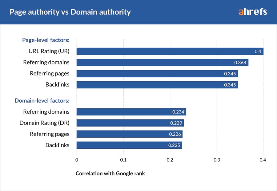 Ahrefs study of domain vs page-level ranking factors