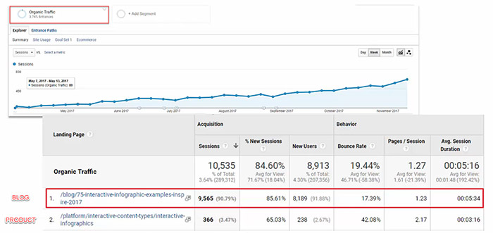 Google Analytics screenshot showing the impact of proper content type targeting