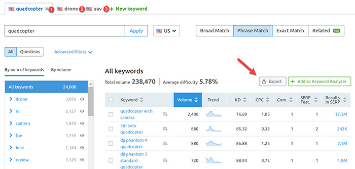 Question based keyword research results