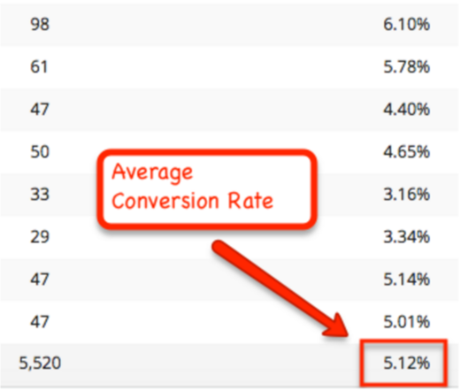 List builder conversion rates