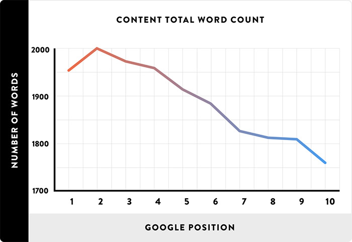 Word count of top ranking articles