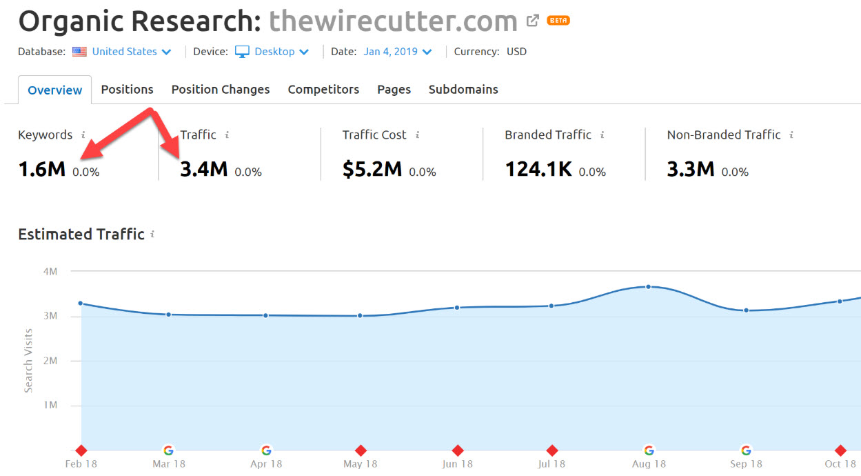 SEMrush organic traffic report