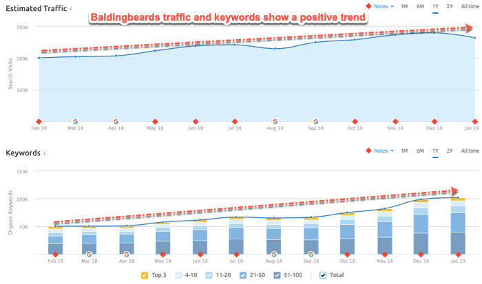 Competitor organic traffic and keyword trend reports