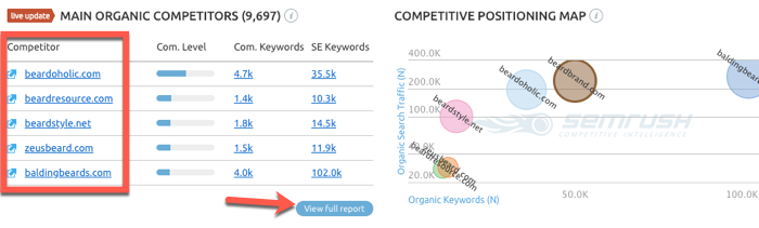 Organic competitors report in SEMrush