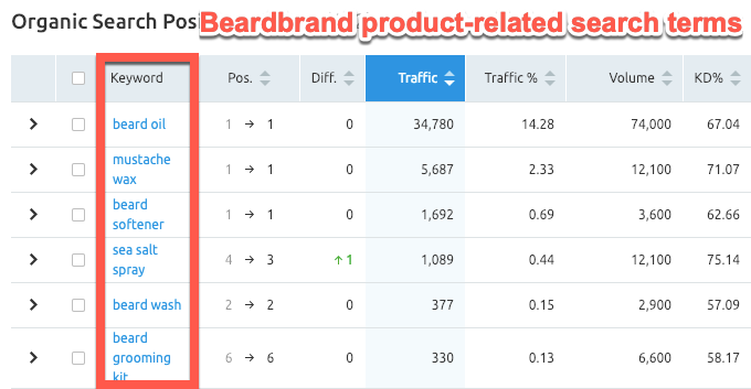 Beardbrand product-related keywords