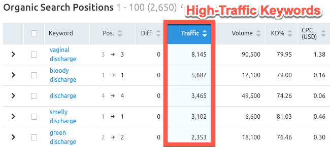 High traffic competitor keyword targets