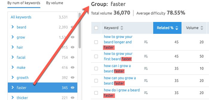 Grouping keyword topics in SEMrush