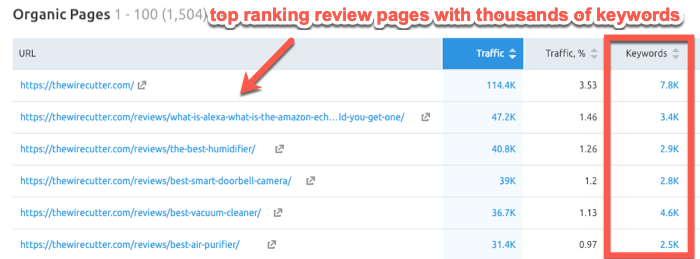 Top ranking review pages for The Wirecutter