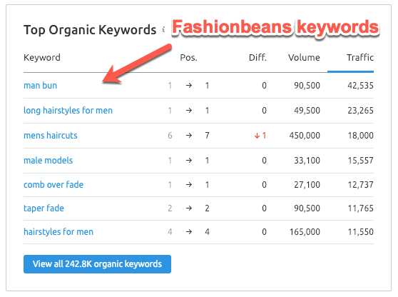 Competitor keywords report in SEMrush