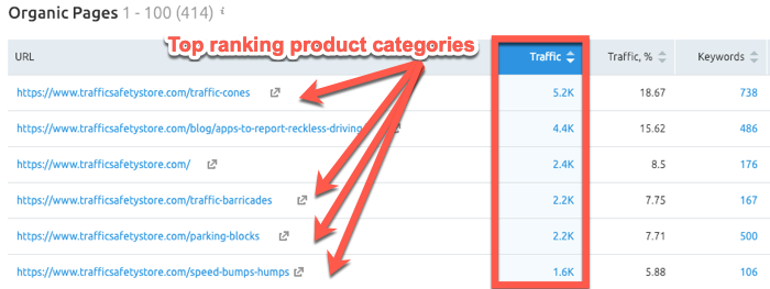 Finding top ranking product categories in SEMrush