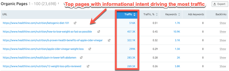 Top traffic pages report in SEMrush filtered by keyword intent