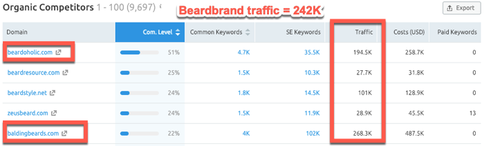 Organic keyword competitors
