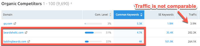 Common keyword report in SEMrush
