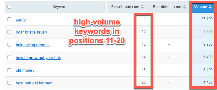 High volume keyword gaps in SEMrush