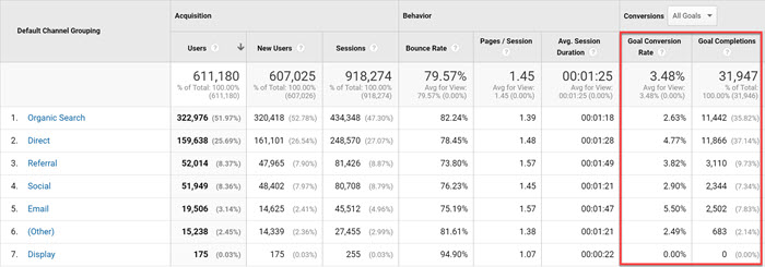 Goal conversions by traffic source