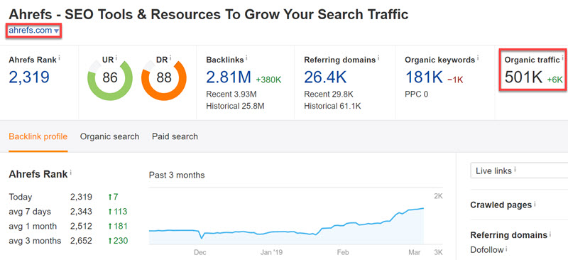Organic traffic numbers in Ahrefs