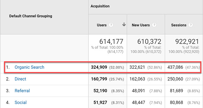 The blog organic traffic screenshot from Google Analytics