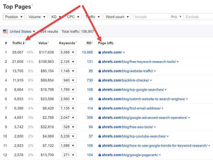 Top pages report in Ahrefs
