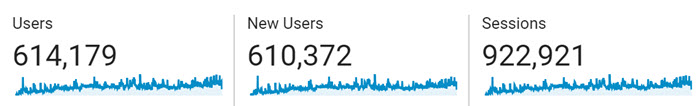 Traffic from blog promotion