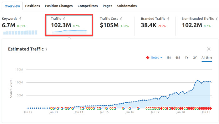 View organic traffic in SEMrush