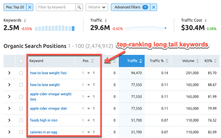 Top ranking long tail keywords in SEMrush