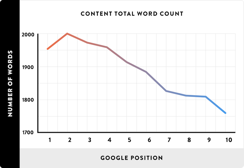 Graph showing relationship between word count and rankings