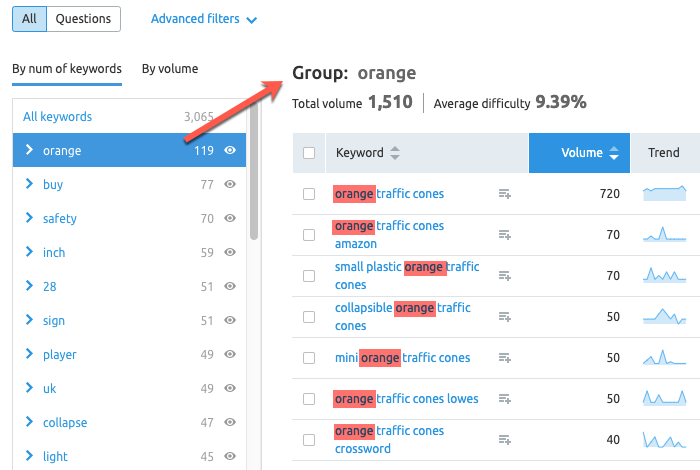 Keyword groups in SEMrush
