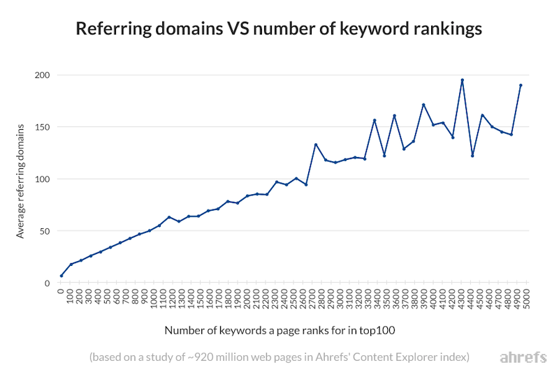 Ahrefs graph showing relationship between the number of backlinks and keyword rankings