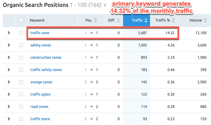 SEMrush data showing primary keyword driving a small percentage of traffic